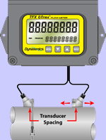 Dynasonics TFX Ultra Transit Time Flow Energy Meter